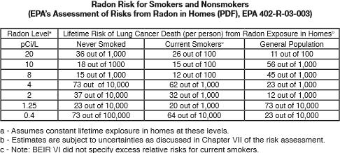 Radon Gas Testing 3