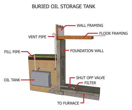 Oil Tank Sweep 2